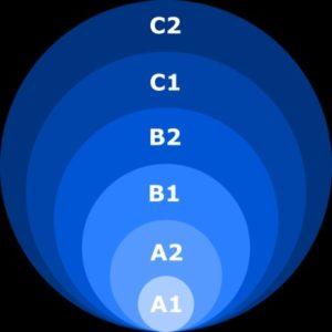 niveles según el marco común de referencia europeo
